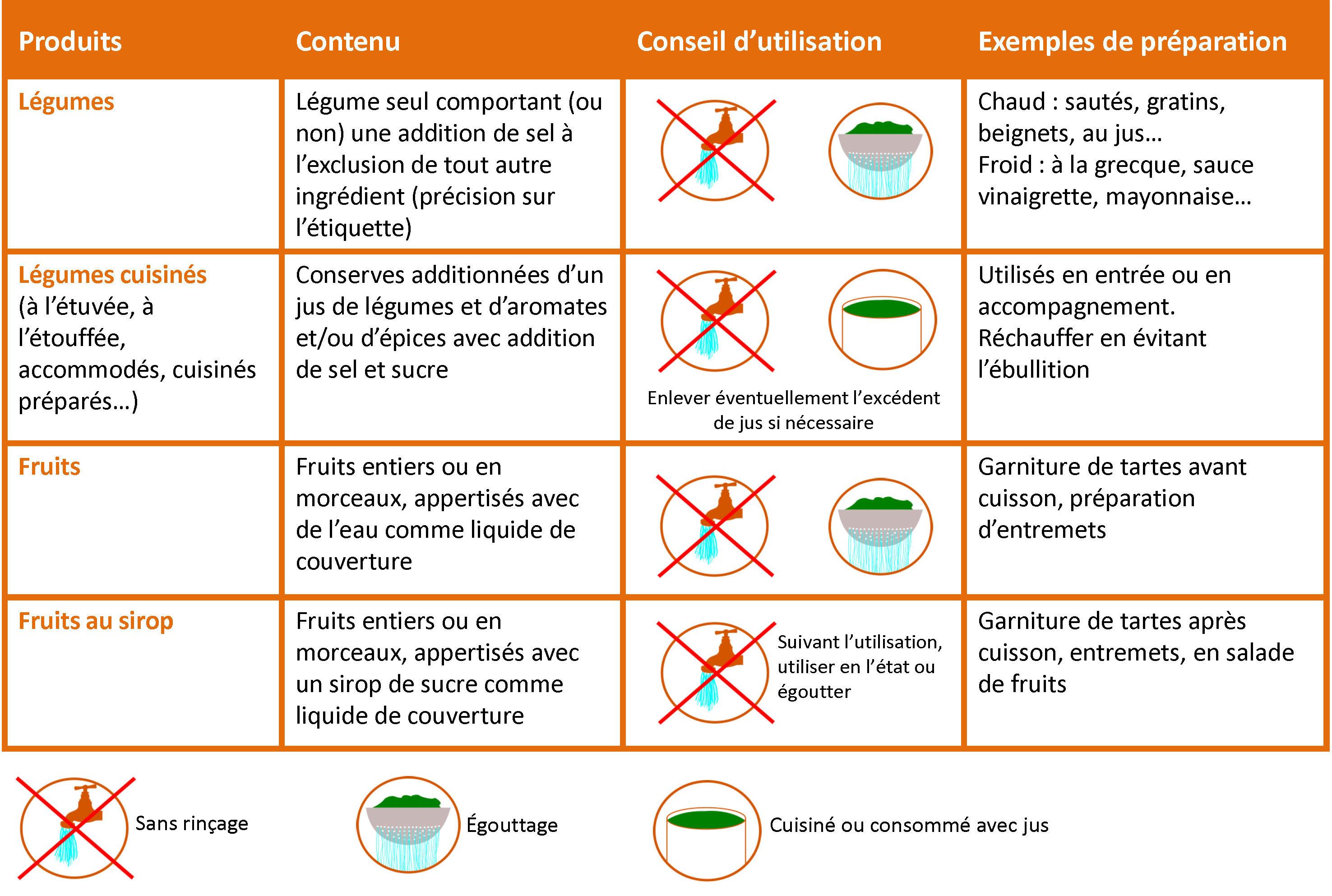 Cr er des supports num riques avec l 39 uppia h tellerie restauration - Reglementation cuisine collective ...